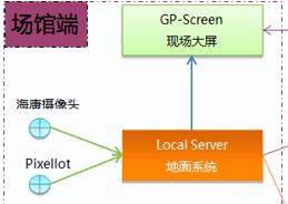 图 2.1